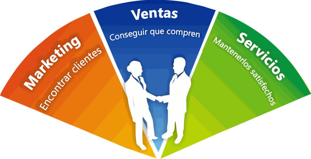Como alinear marketing y ventas