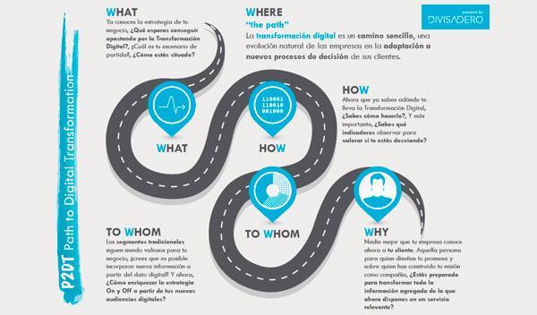 Consejos para ayudarte en la Transformación Digital