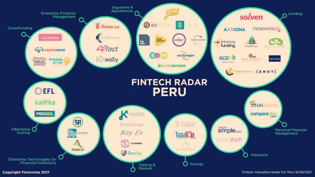 Fintech Startups Perú – Top 2017