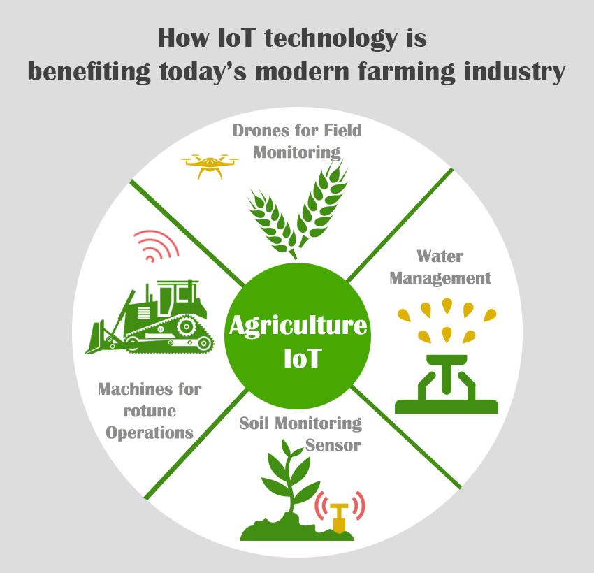 IoT Agricultura Perú